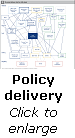 Delivery chain for obesity policy