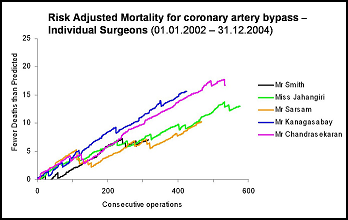 St George's heart surgeon mortality
